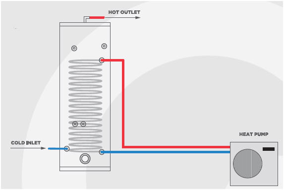 Gledhill Stainless Lite PLUS Heat Pump cylinder Schematic