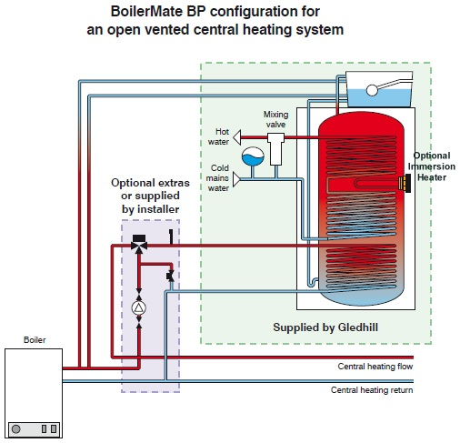 Boilermate schematic diagram when used with an open vented heating system