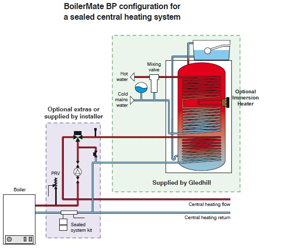 Boilermate schematic diagram when used with a sealed heating system