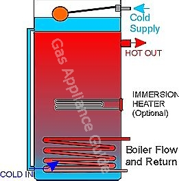 Indirect combination hot water cylinder showing boiler coil, optional immersion heater and cold water header compartment with float valve