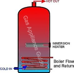 Indirect cylinder showing boiler coil and side mounted immersion heater (top mounted heater optional)